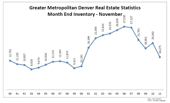 Greater Metropolitan Denver Real Estate Statistics